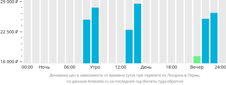 Динамика цен в зависимости от времени вылета из Лондона в Пермь