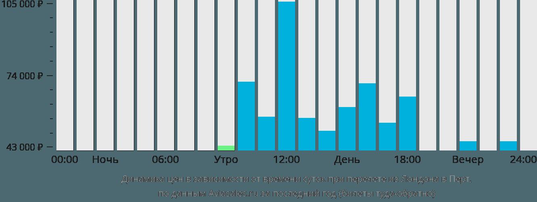 Динамика цен в зависимости от времени вылета из Лондона в Перт