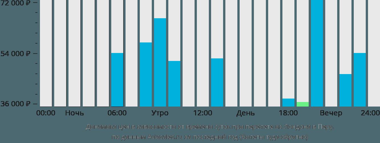Динамика цен в зависимости от времени вылета из Лондона в Перу