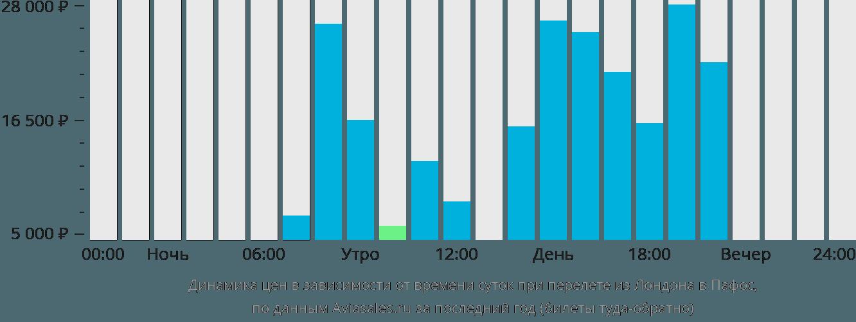 Динамика цен в зависимости от времени вылета из Лондона в Пафос