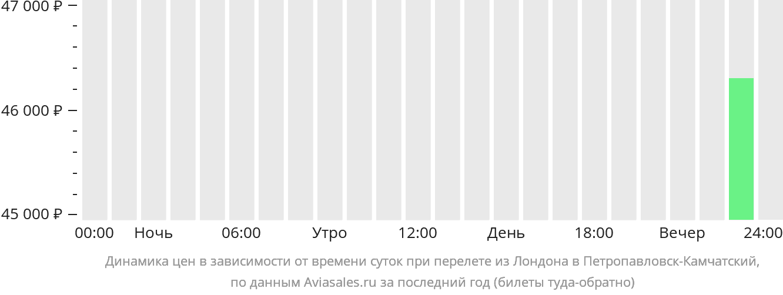 Динамика цен в зависимости от времени вылета из Лондона в Петропавловск-Камчатский