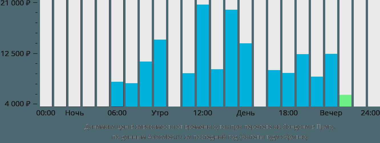 Динамика цен в зависимости от времени вылета из Лондона в Прагу