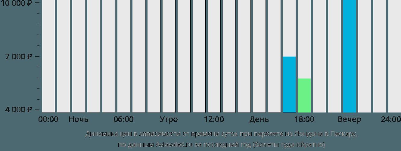 Динамика цен в зависимости от времени вылета из Лондона в Пескару