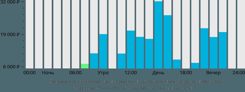Динамика цен в зависимости от времени вылета из Лондона в Рейкьявик