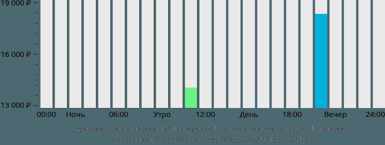 Динамика цен в зависимости от времени вылета из Лондона в Рованиеми