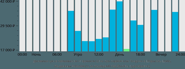 Динамика цен в зависимости от времени вылета из Лондона в Шарм-эль-Шейх