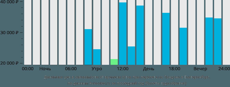 Динамика цен в зависимости от времени вылета из Лондона в Екатеринбург