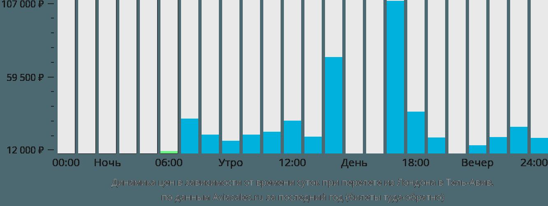 Динамика цен в зависимости от времени вылета из Лондона в Тель-Авив