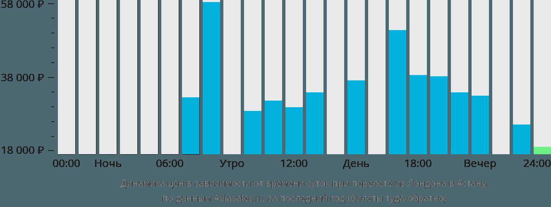 Динамика цен в зависимости от времени вылета из Лондона в Астану