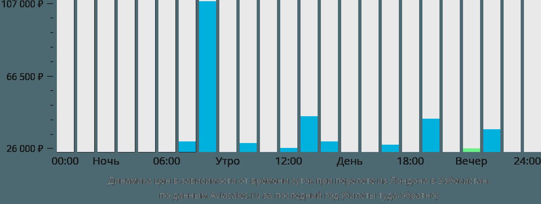 Динамика цен в зависимости от времени вылета из Лондона в Узбекистан