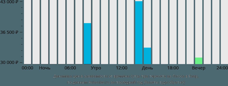 Динамика цен в зависимости от времени вылета из Лагоса в Каир