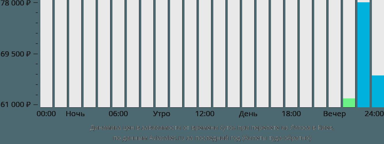 Динамика цен в зависимости от времени вылета из Лагоса в Киев