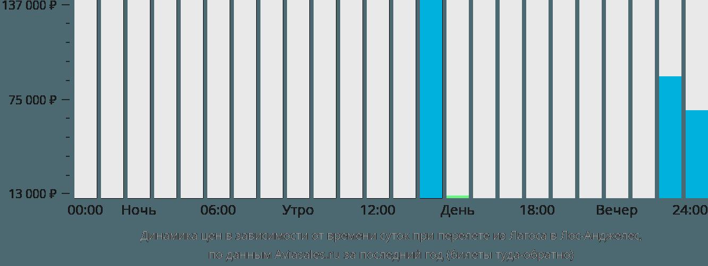 Динамика цен в зависимости от времени вылета из Лагоса в Лос-Анджелес