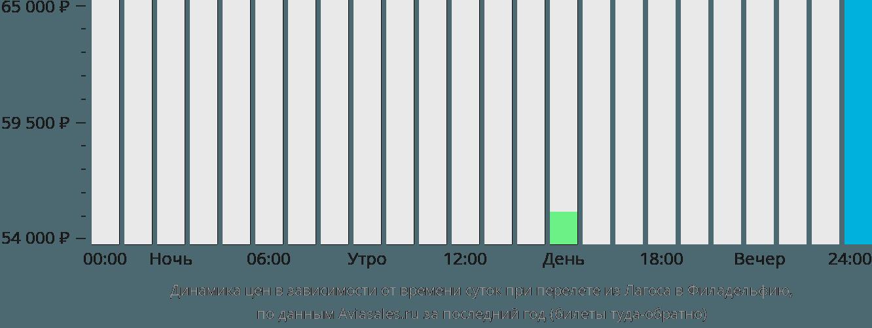 Динамика цен в зависимости от времени вылета из Лагоса в Филадельфию