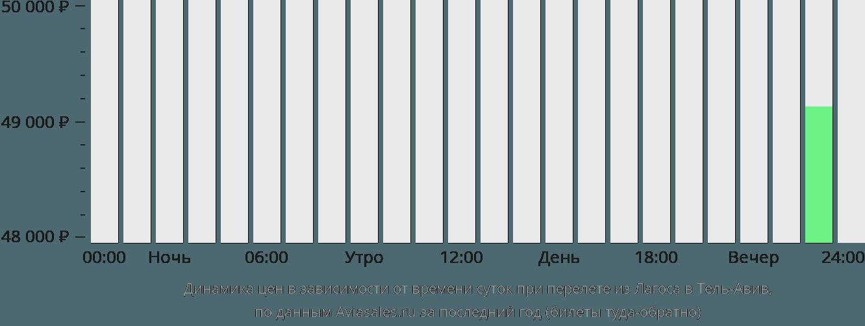 Динамика цен в зависимости от времени вылета из Лагоса в Тель-Авив