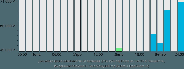 Динамика цен в зависимости от времени вылета из Лагоса в Вашингтон