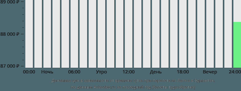 Динамика цен в зависимости от времени вылета из Лагоса в Эдмонтон