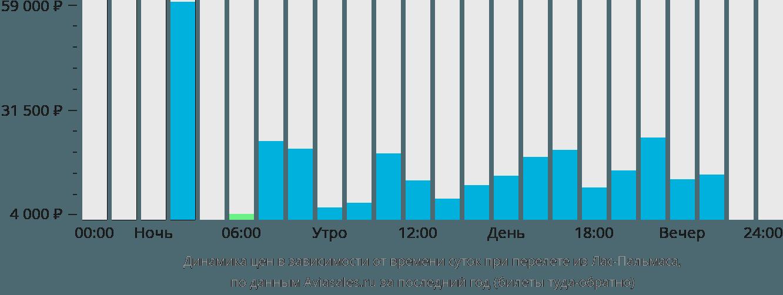 Динамика цен в зависимости от времени вылета из Лас-Пальмаса