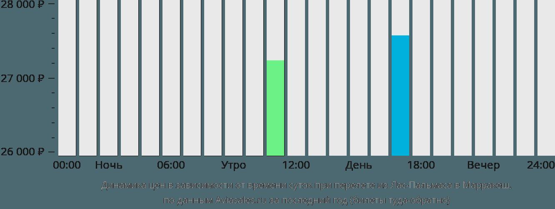 Динамика цен в зависимости от времени вылета из Лас-Пальмаса в Марракеш