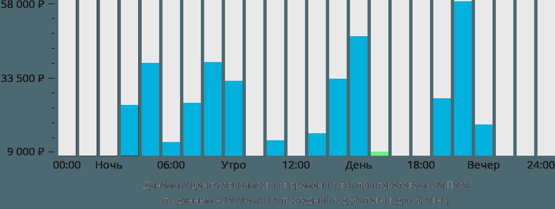 Динамика цен в зависимости от времени вылета из Ла-Паса