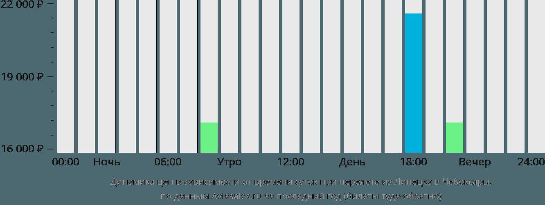 Динамика цен в зависимости от времени вылета из Липецка в Чебоксары