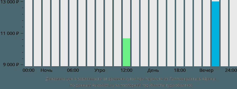 Динамика цен в зависимости от времени вылета из Лаппеенранты в Афины