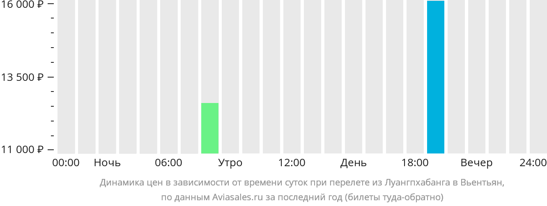 Динамика цен в зависимости от времени вылета из Луангпхабанга в Вьентьян