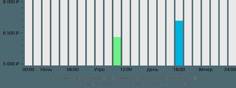 Динамика цен в зависимости от времени вылета из Лугано в Цюрих