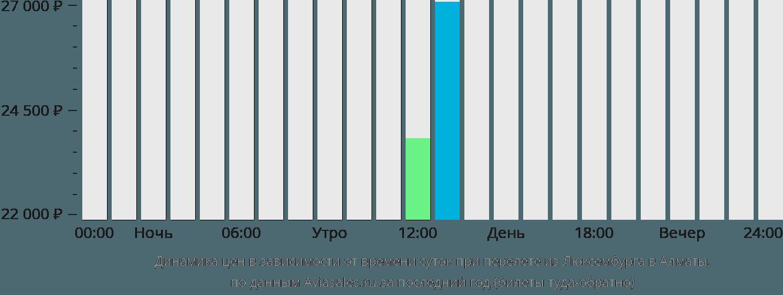 Динамика цен в зависимости от времени вылета из Люксембурга в Алматы