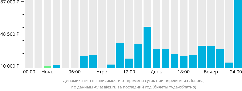 Динамика цен в зависимости от времени вылета из Львова