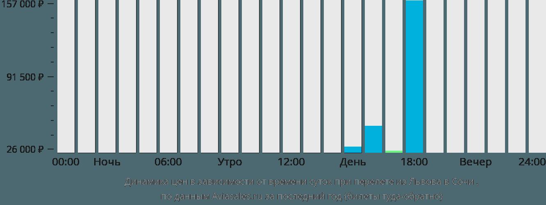 Динамика цен в зависимости от времени вылета из Львова в Сочи
