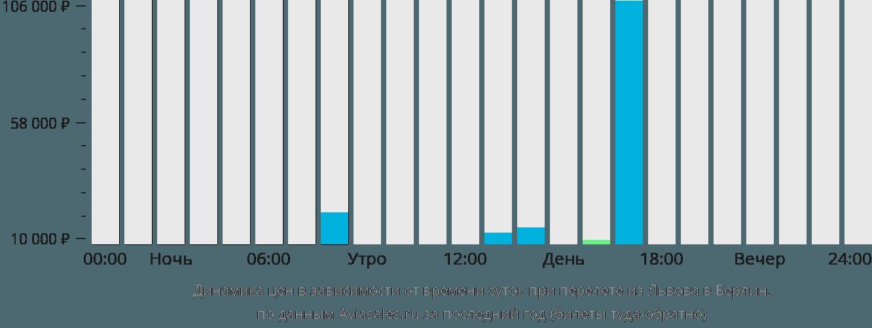 Динамика цен в зависимости от времени вылета из Львова в Берлин