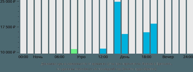 Динамика цен в зависимости от времени вылета из Львова в Брюссель