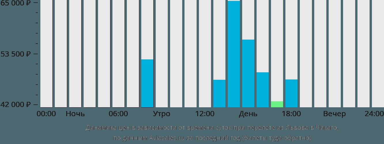 Динамика цен в зависимости от времени вылета из Львова в Чикаго