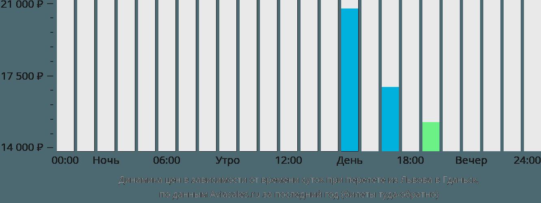 Динамика цен в зависимости от времени вылета из Львова в Гданьск