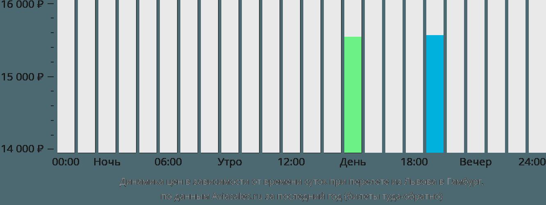 Динамика цен в зависимости от времени вылета из Львова в Гамбург