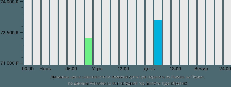 Динамика цен в зависимости от времени вылета из Львова на Пхукет
