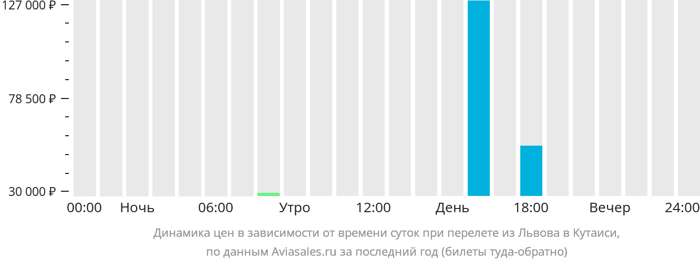 Динамика цен в зависимости от времени вылета из Львова в Кутаиси