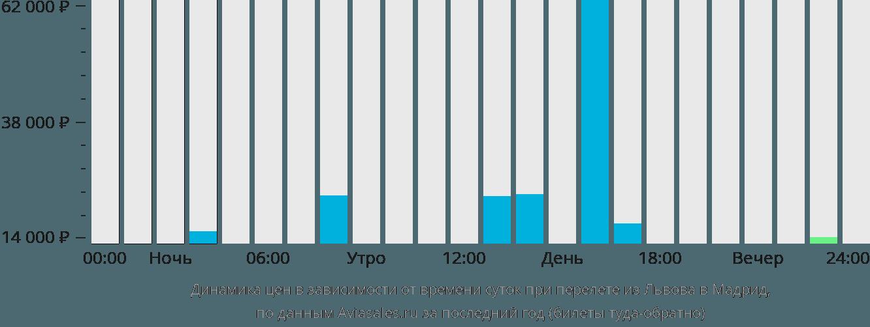 Динамика цен в зависимости от времени вылета из Львова в Мадрид