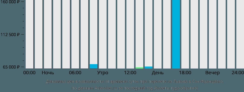 Динамика цен в зависимости от времени вылета из Львова в Сан-Франциско