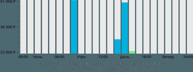 Динамика цен в зависимости от времени вылета из Львова в Екатеринбург