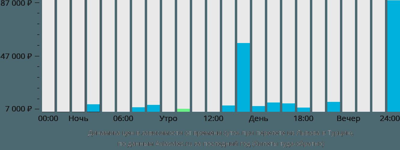 Динамика цен в зависимости от времени вылета из Львова в Турцию