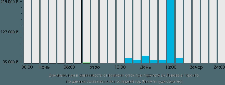 Динамика цен в зависимости от времени вылета из Львова в Торонто