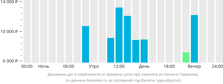 Динамика цен в зависимости от времени вылета из Лиона в Германию