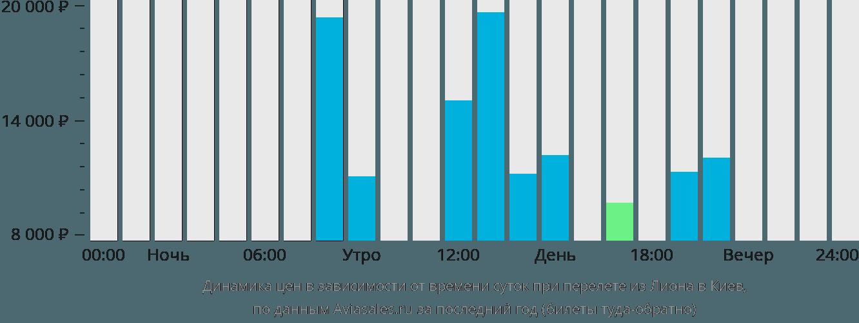 Динамика цен в зависимости от времени вылета из Лиона в Киев