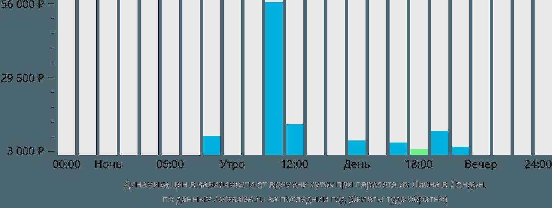 Динамика цен в зависимости от времени вылета из Лиона в Лондон