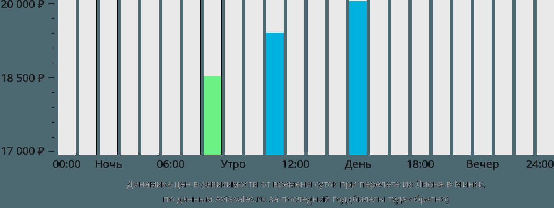Динамика цен в зависимости от времени вылета из Лиона в Минск