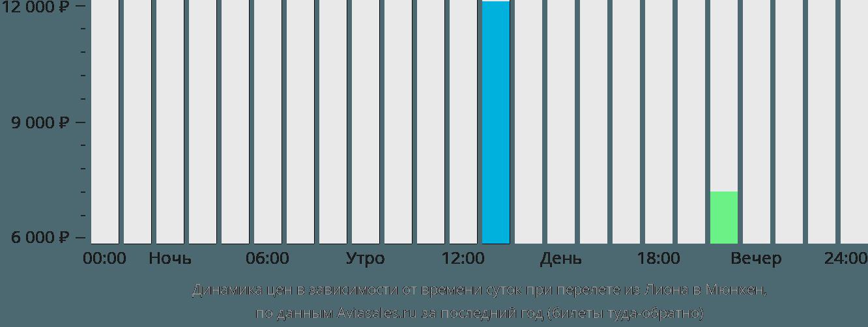 Динамика цен в зависимости от времени вылета из Лиона в Мюнхен