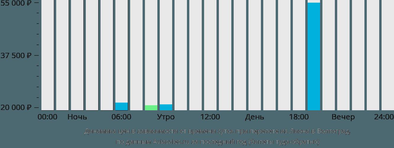 Динамика цен в зависимости от времени вылета из Лиона в Волгоград