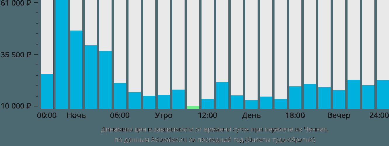 Динамика цен в зависимости от времени вылета из Ченная